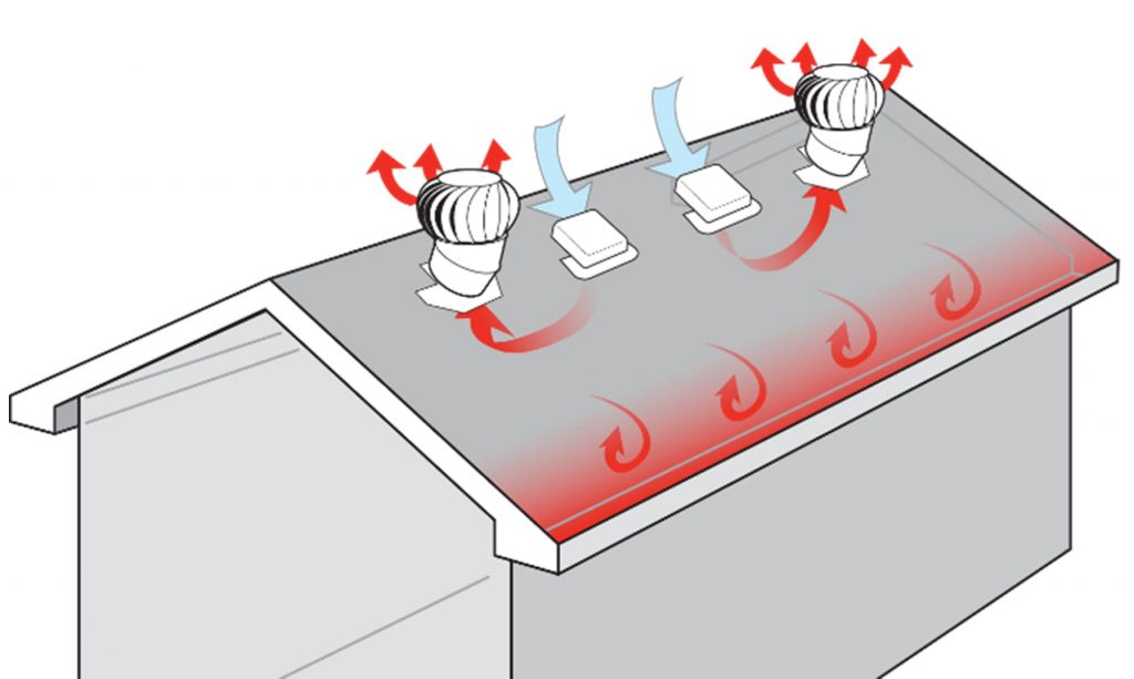 Poor air circulation in house due to using mixed vents